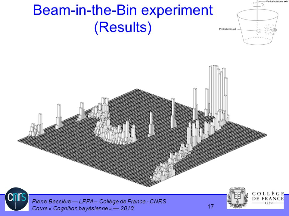 Pierre Bessière LPPA – Collège de France - CNRS Cours « Cognition bayésienne » 2010 Beam-in-the-Bin experiment (Results) 17
