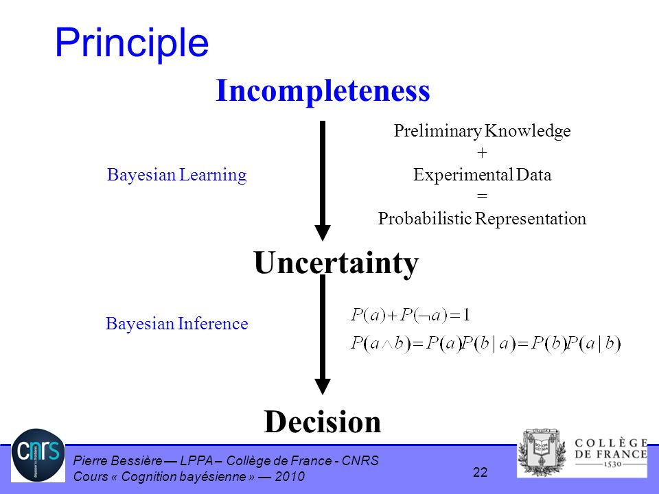Pierre Bessière LPPA – Collège de France - CNRS Cours « Cognition bayésienne » 2010 Principle Incompleteness Uncertainty Preliminary Knowledge + Experimental Data = Probabilistic Representation Decision Bayesian Inference Bayesian Learning 22