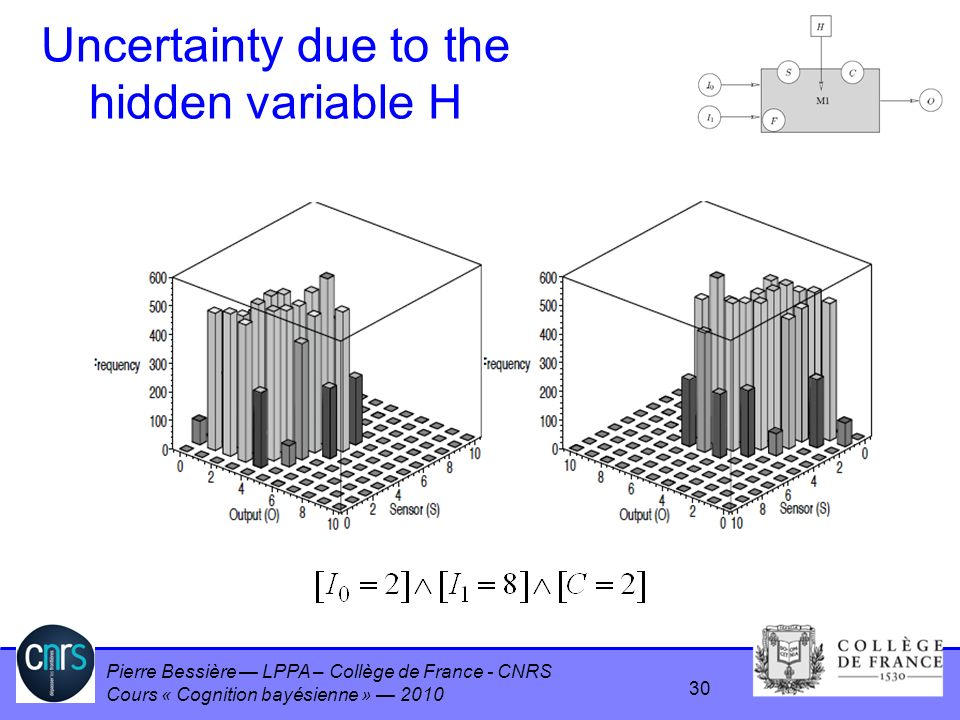 Pierre Bessière LPPA – Collège de France - CNRS Cours « Cognition bayésienne » 2010 Uncertainty due to the hidden variable H 30