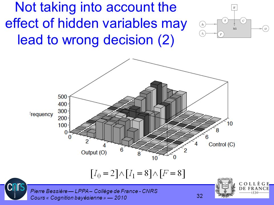 Pierre Bessière LPPA – Collège de France - CNRS Cours « Cognition bayésienne » 2010 Not taking into account the effect of hidden variables may lead to wrong decision (2) 32