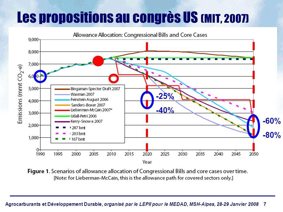 Agrocarburants et Développement Durable, organisé par le LEPII pour le MEDAD, MSH-Alpes, 28-29 Janvier 2008 7 Les propositions au congrès US (MIT, 2007) -60% -80% -25% -40%