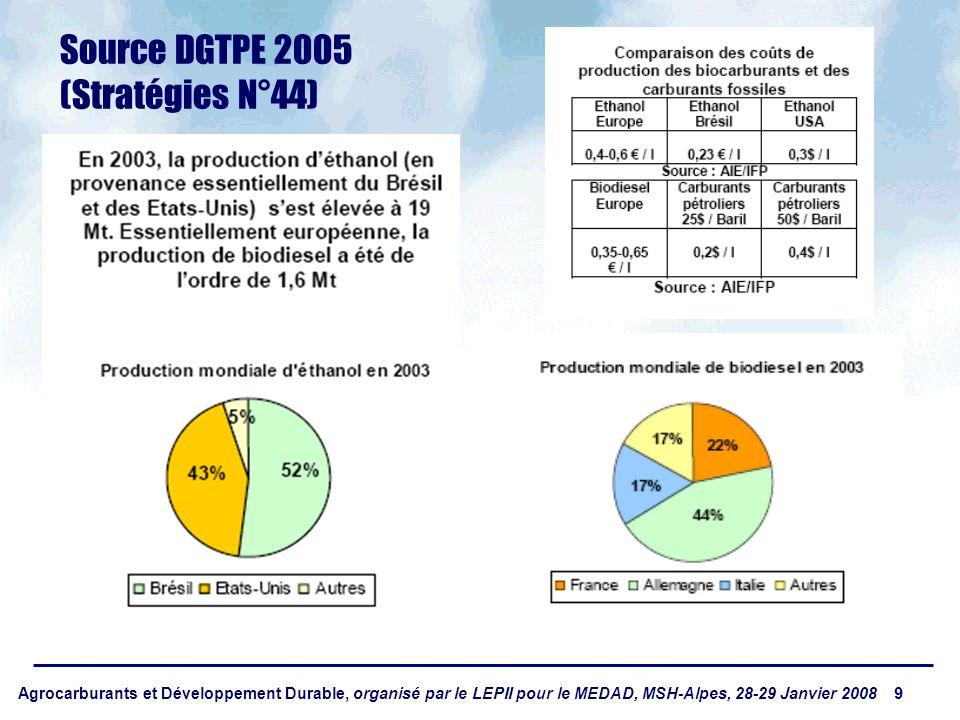 Agrocarburants et Développement Durable, organisé par le LEPII pour le MEDAD, MSH-Alpes, 28-29 Janvier 2008 9 Source DGTPE 2005 (Stratégies N°44)