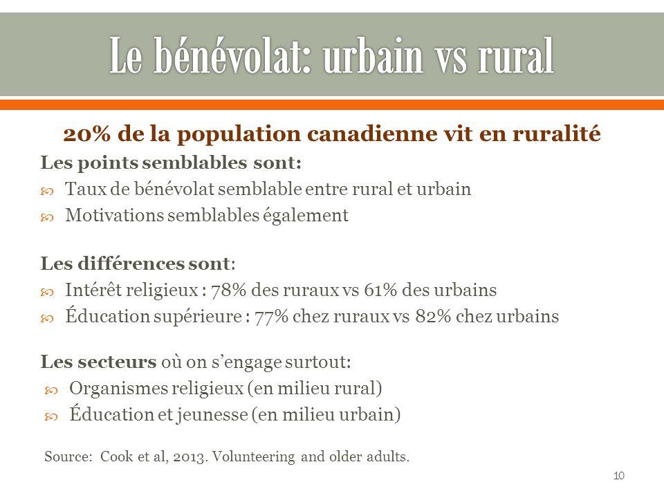 20% de la population canadienne vit en ruralité Les points semblables sont: Taux de bénévolat semblable entre rural et urbain Motivations semblables également Les différences sont: Intérêt religieux : 78% des ruraux vs 61% des urbains Éducation supérieure : 77% chez ruraux vs 82% chez urbains Les secteurs où on sengage surtout: Organismes religieux (en milieu rural) Éducation et jeunesse (en milieu urbain) Source: Cook et al, 2013.