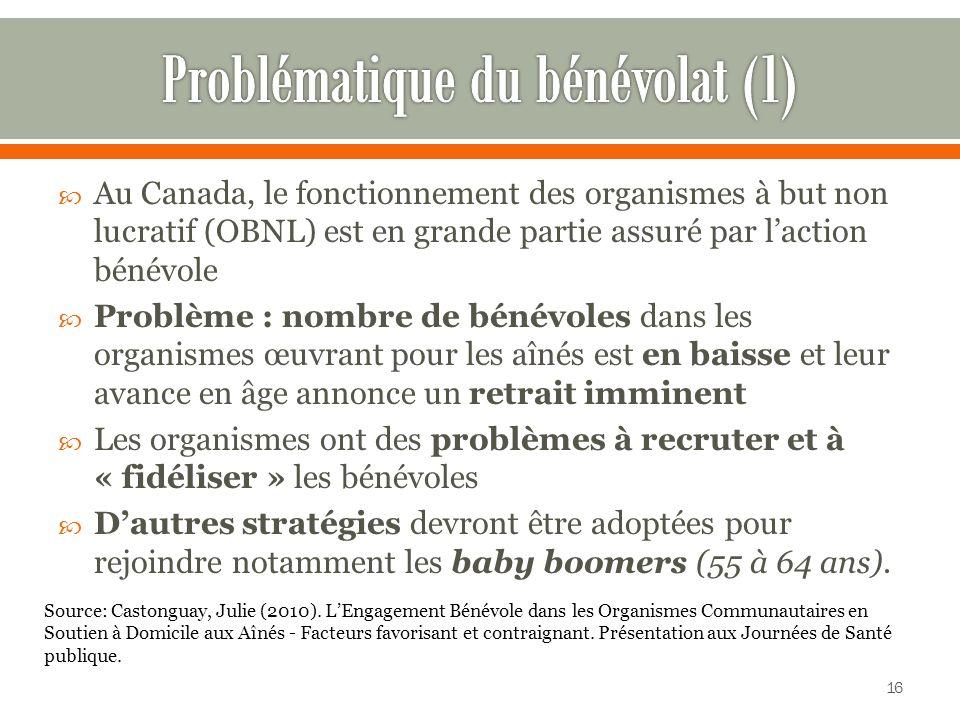 Au Canada, le fonctionnement des organismes à but non lucratif (OBNL) est en grande partie assuré par laction bénévole Problème : nombre de bénévoles dans les organismes œuvrant pour les aînés est en baisse et leur avance en âge annonce un retrait imminent Les organismes ont des problèmes à recruter et à « fidéliser » les bénévoles Dautres stratégies devront être adoptées pour rejoindre notamment les baby boomers (55 à 64 ans).