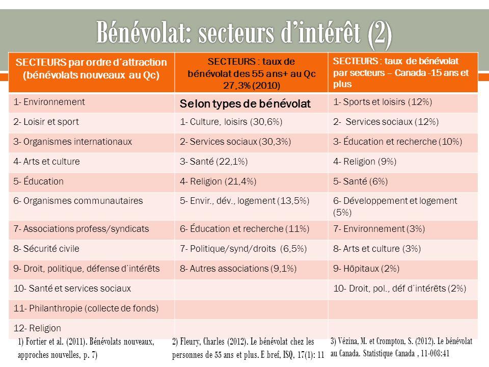 SECTEURS par ordre dattraction (bénévolats nouveaux au Qc) SECTEURS : taux de bénévolat des 55 ans+ au Qc 27,3% (2010) SECTEURS : taux de bénévolat par secteurs – Canada -15 ans et plus 1- Environnement Selon types de bénévolat 1- Sports et loisirs (12%) 2- Loisir et sport1- Culture, loisirs (30,6%)2- Services sociaux (12%) 3- Organismes internationaux2- Services sociaux (30,3%)3- Éducation et recherche (10%) 4- Arts et culture3- Santé (22,1%)4- Religion (9%) 5- Éducation4- Religion (21,4%)5- Santé (6%) 6- Organismes communautaires5- Envir., dév., logement (13,5%)6- Développement et logement (5%) 7- Associations profess/syndicats6- Éducation et recherche (11%)7- Environnement (3%) 8- Sécurité civile7- Politique/synd/droits (6,5%)8- Arts et culture (3%) 9- Droit, politique, défense dintérêts8- Autres associations (9,1%)9- Hôpitaux (2%) 10- Santé et services sociaux10- Droit, pol., déf dintérêts (2%) 11- Philanthropie (collecte de fonds) 12- Religion 3) Vézina, M.