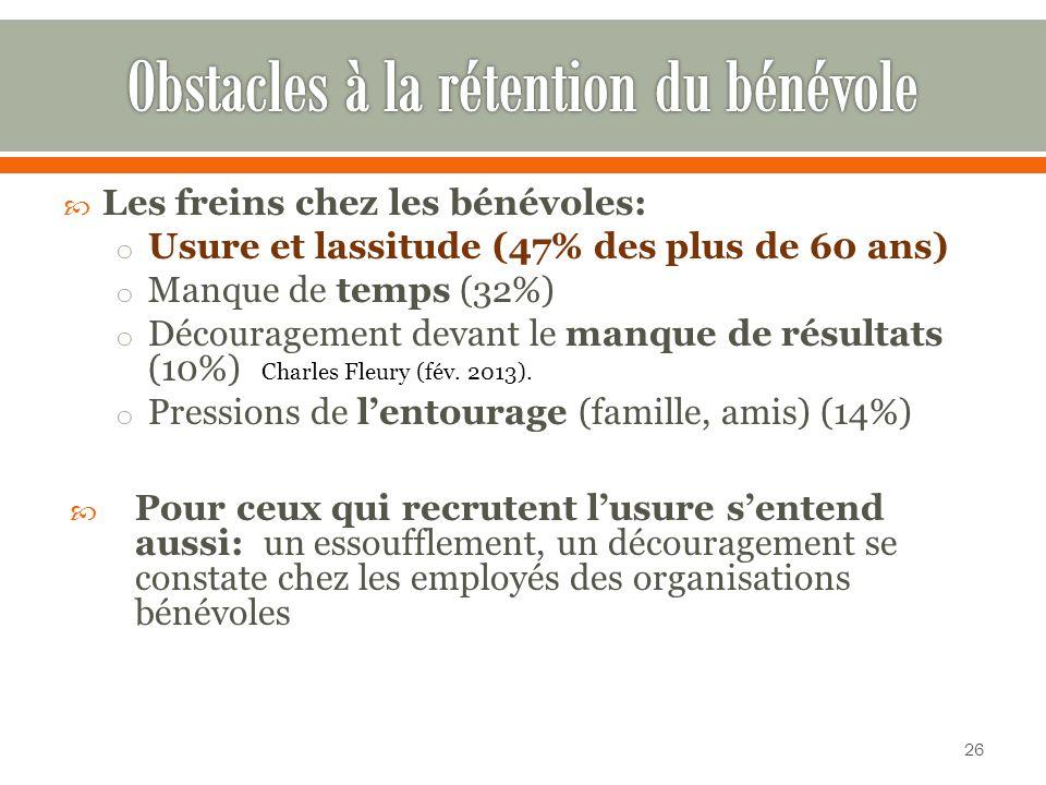 Les freins chez les bénévoles: o Usure et lassitude (47% des plus de 60 ans) o Manque de temps (32%) o Découragement devant le manque de résultats (10%) o Pressions de lentourage (famille, amis) (14%) Pour ceux qui recrutent lusure sentend aussi: un essoufflement, un découragement se constate chez les employés des organisations bénévoles Charles Fleury (fév.