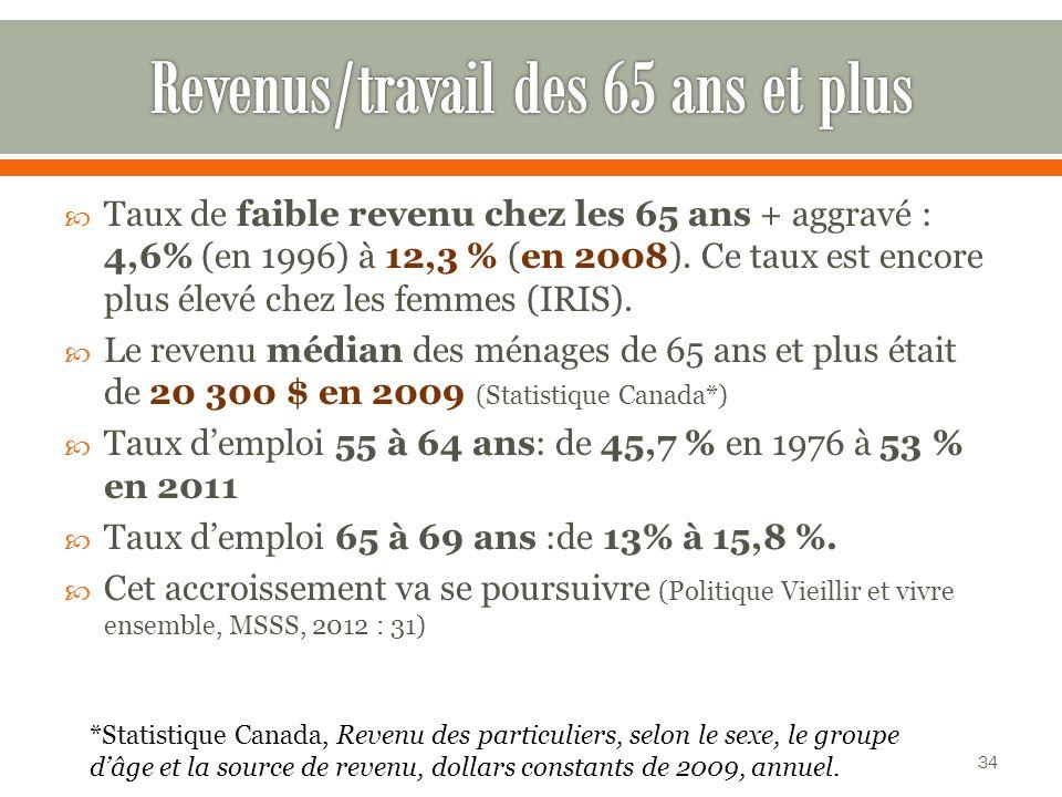 Taux de faible revenu chez les 65 ans + aggravé : 4,6% (en 1996) à 12,3 % (en 2008).