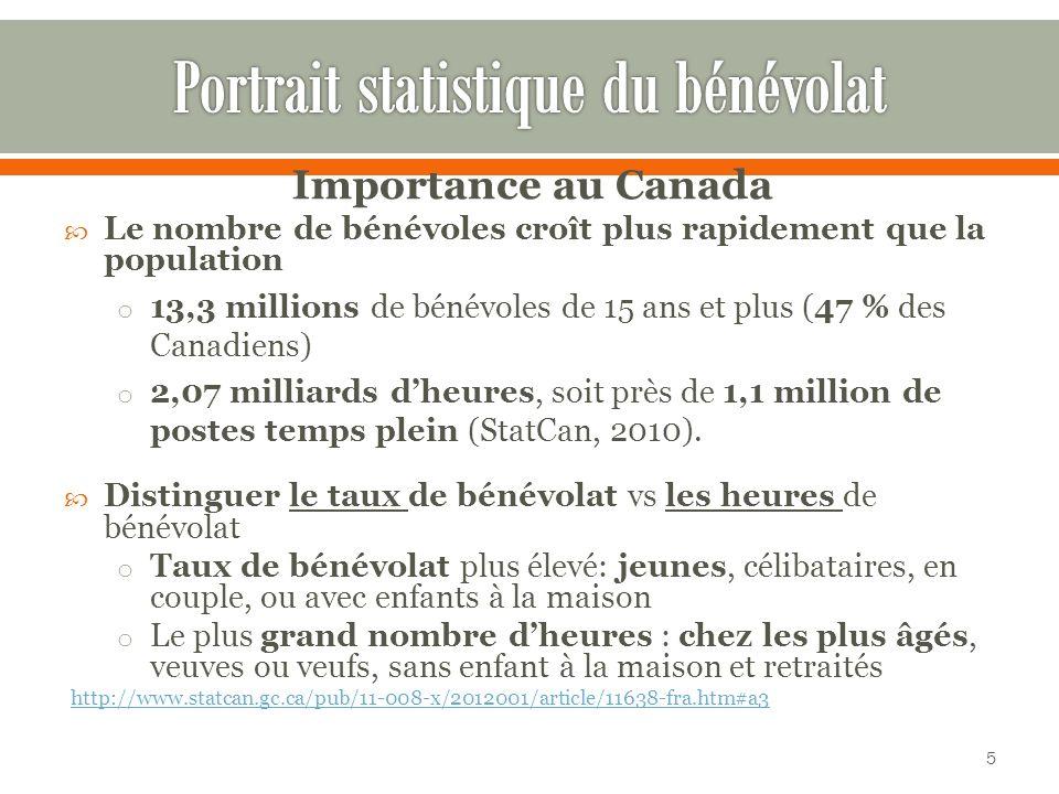Importance au Canada Le nombre de bénévoles croît plus rapidement que la population o 13,3 millions de bénévoles de 15 ans et plus (47 % des Canadiens) o 2,07 milliards dheures, soit près de 1,1 million de postes temps plein (StatCan, 2010).