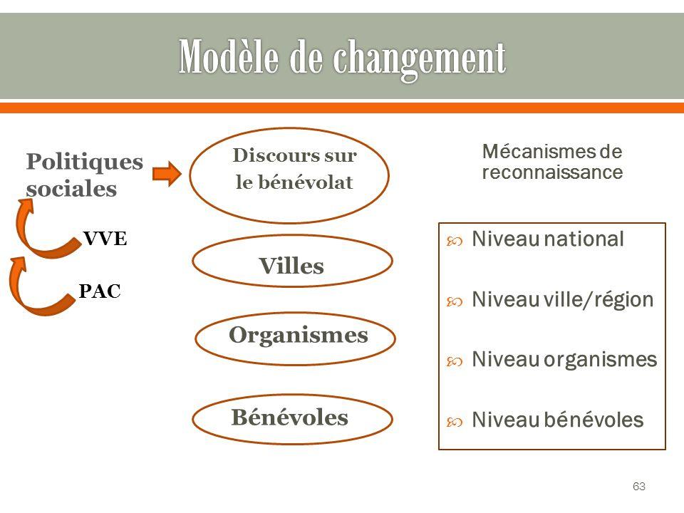Discours sur le bénévolat Mécanismes de reconnaissance Niveau national Niveau ville/région Niveau organismes Niveau bénévoles Politiques sociales Villes Organismes Bénévoles VVE PAC 63