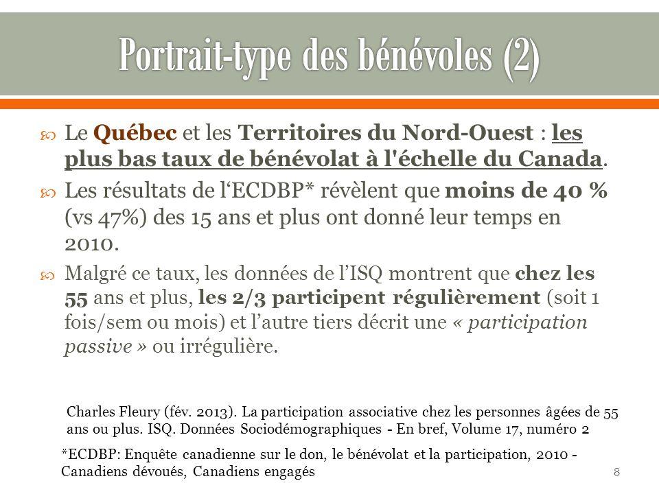 Le Québec et les Territoires du Nord-Ouest : les plus bas taux de bénévolat à l échelle du Canada.