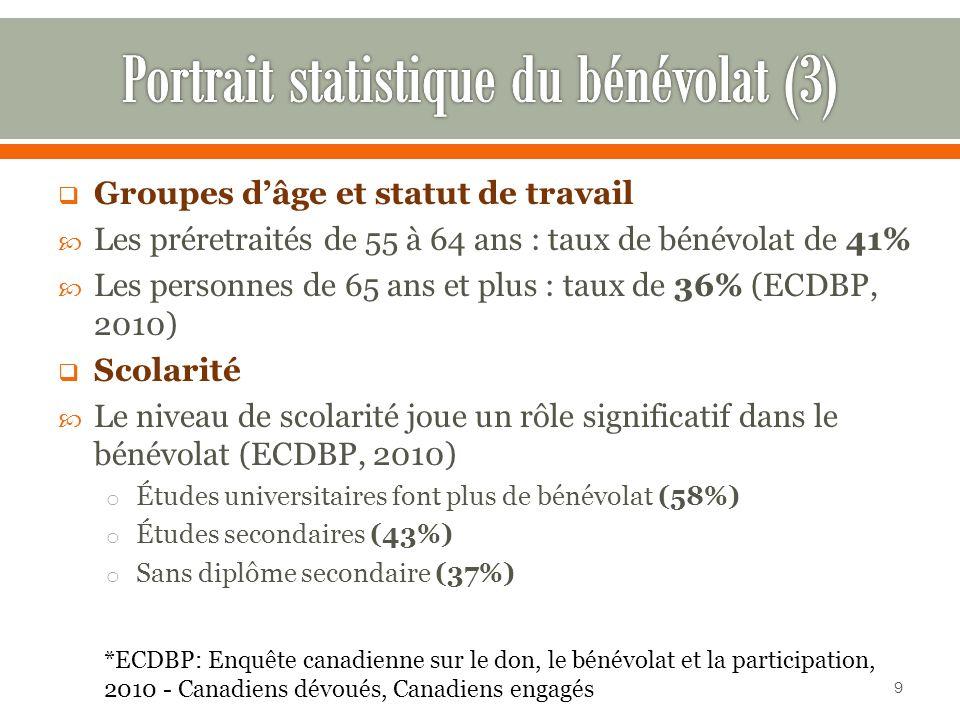 Groupes dâge et statut de travail Les préretraités de 55 à 64 ans : taux de bénévolat de 41% Les personnes de 65 ans et plus : taux de 36% (ECDBP, 2010) Scolarité Le niveau de scolarité joue un rôle significatif dans le bénévolat (ECDBP, 2010) o Études universitaires font plus de bénévolat (58%) o Études secondaires (43%) o Sans diplôme secondaire (37%) *ECDBP: Enquête canadienne sur le don, le bénévolat et la participation, 2010 - Canadiens dévoués, Canadiens engagés 9