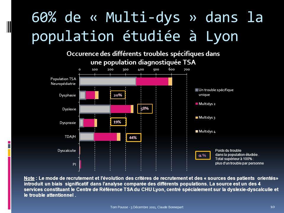60% de « Multi-dys » dans la population étudiée à Lyon Tom Pousse - 3 Décembre 2011, Claude Bonnepart Note : Le mode de recrutement et lévolution des