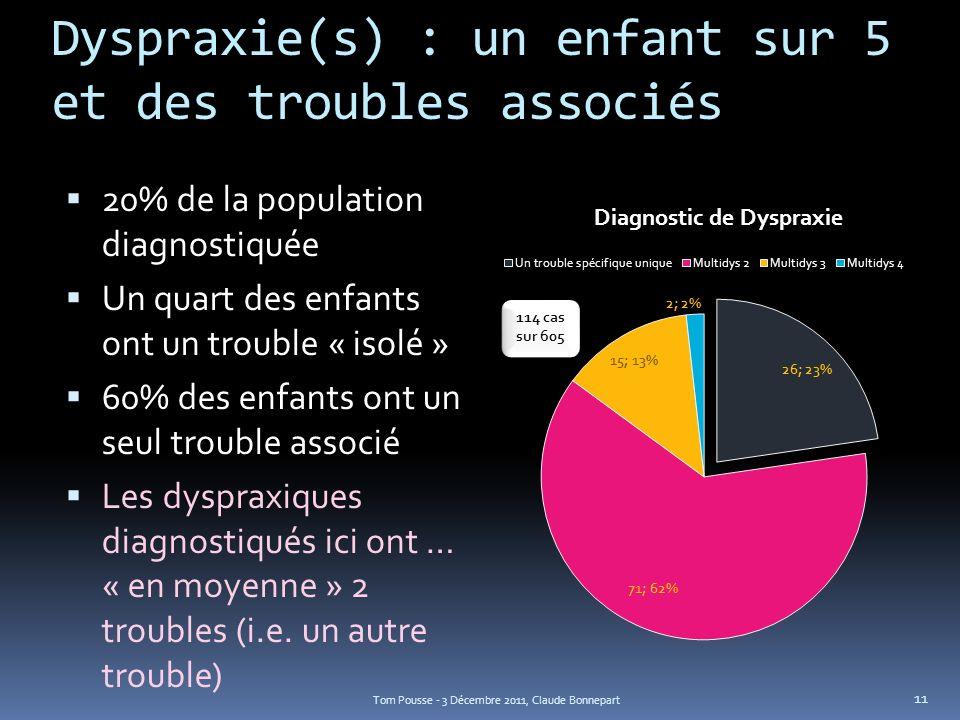 Dyspraxie(s) : un enfant sur 5 et des troubles associés 20% de la population diagnostiquée Un quart des enfants ont un trouble « isolé » 60% des enfan