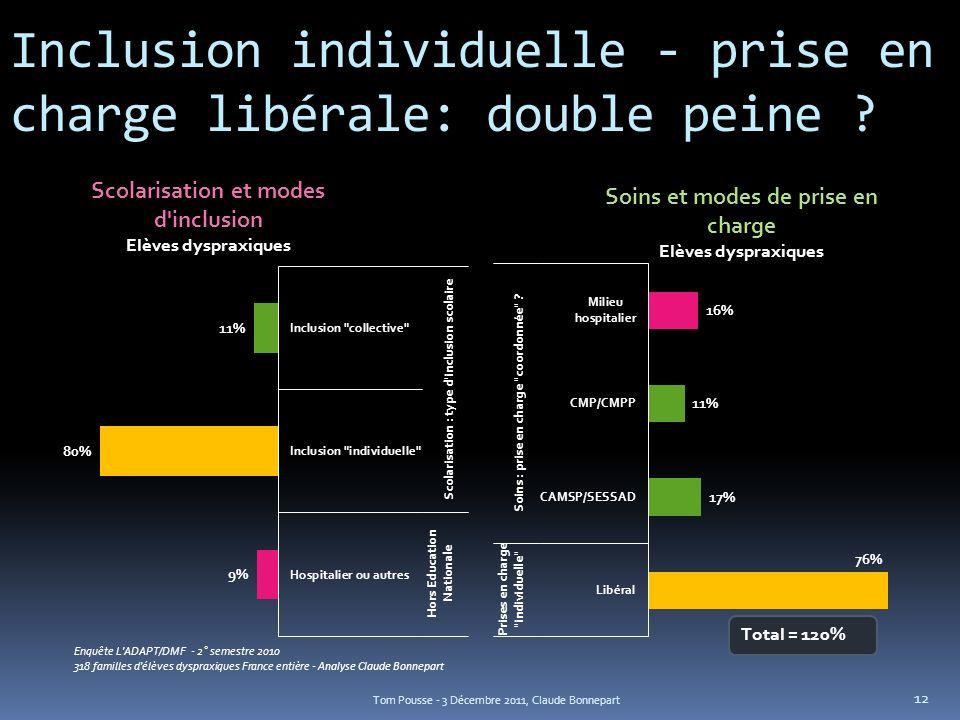 Inclusion individuelle - prise en charge libérale: double peine ? Tom Pousse - 3 Décembre 2011, Claude Bonnepart 12 Enquête L'ADAPT/DMF - 2° semestre