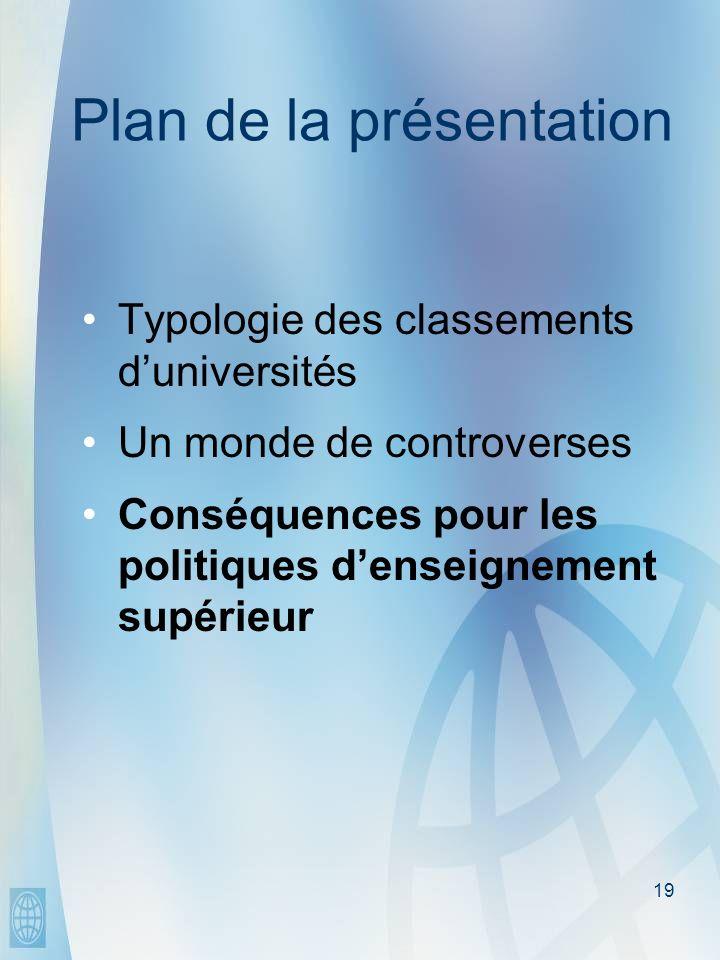 19 Plan de la présentation Typologie des classements duniversités Un monde de controverses Conséquences pour les politiques denseignement supérieur