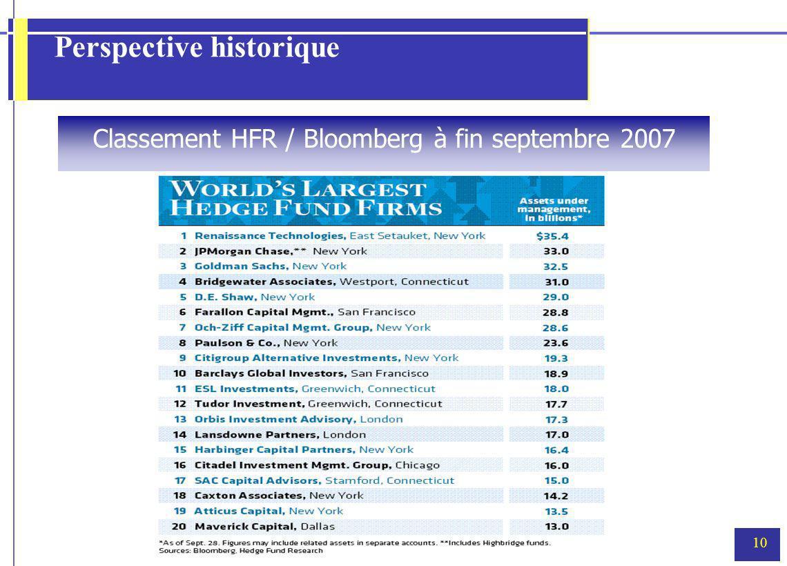 10 Perspective historique Classement HFR / Bloomberg à fin septembre 2007