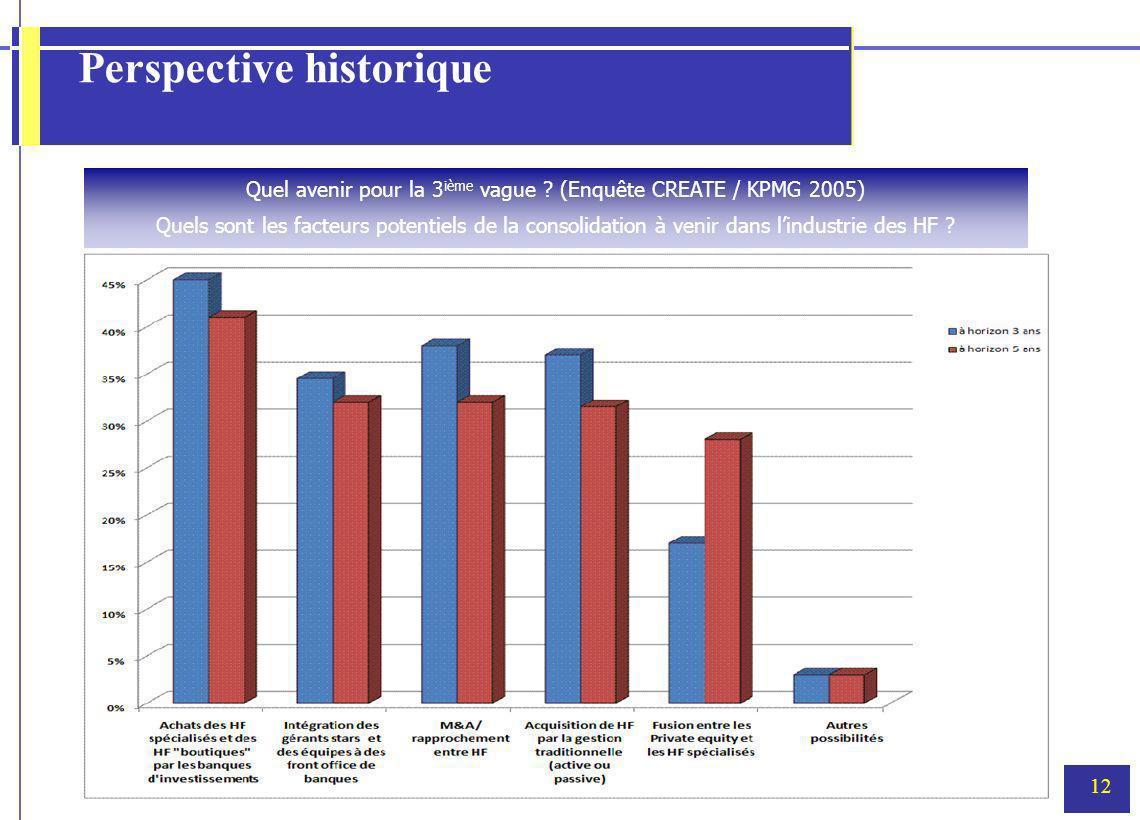 12 Perspective historique Quel avenir pour la 3 ième vague ? (Enquête CREATE / KPMG 2005) Quels sont les facteurs potentiels de la consolidation à ven
