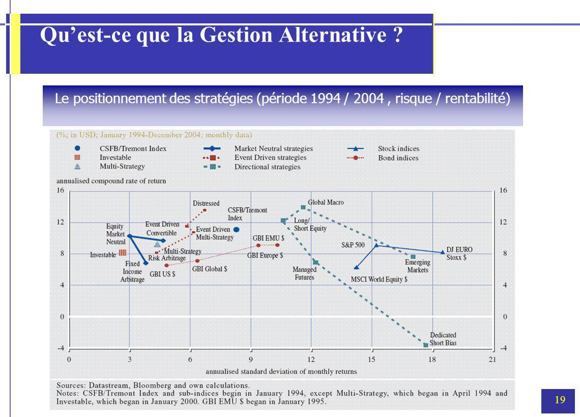 19 Quest-ce que la Gestion Alternative .