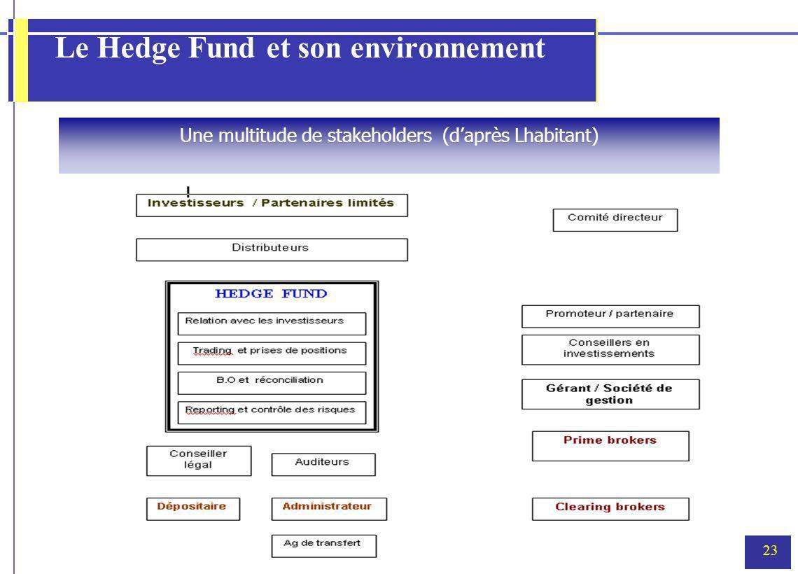 23 Le Hedge Fund et son environnement Une multitude de stakeholders (daprès Lhabitant)