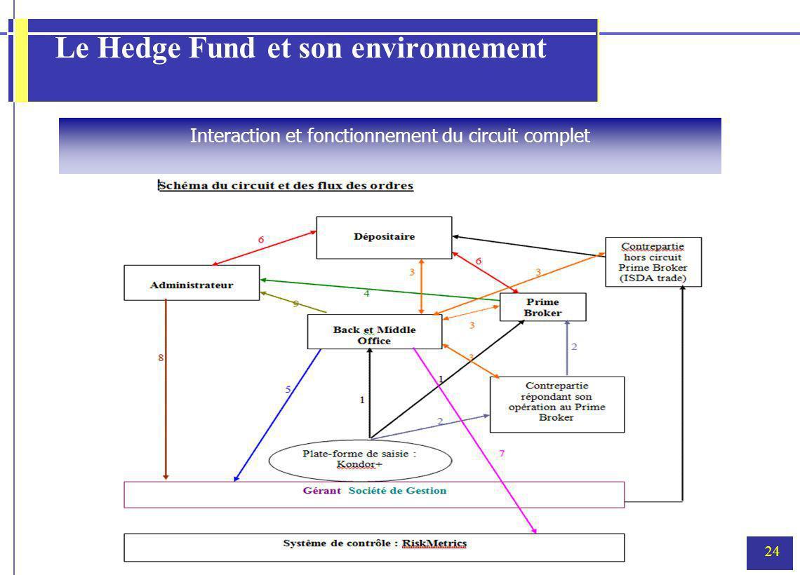 24 Le Hedge Fund et son environnement Interaction et fonctionnement du circuit complet