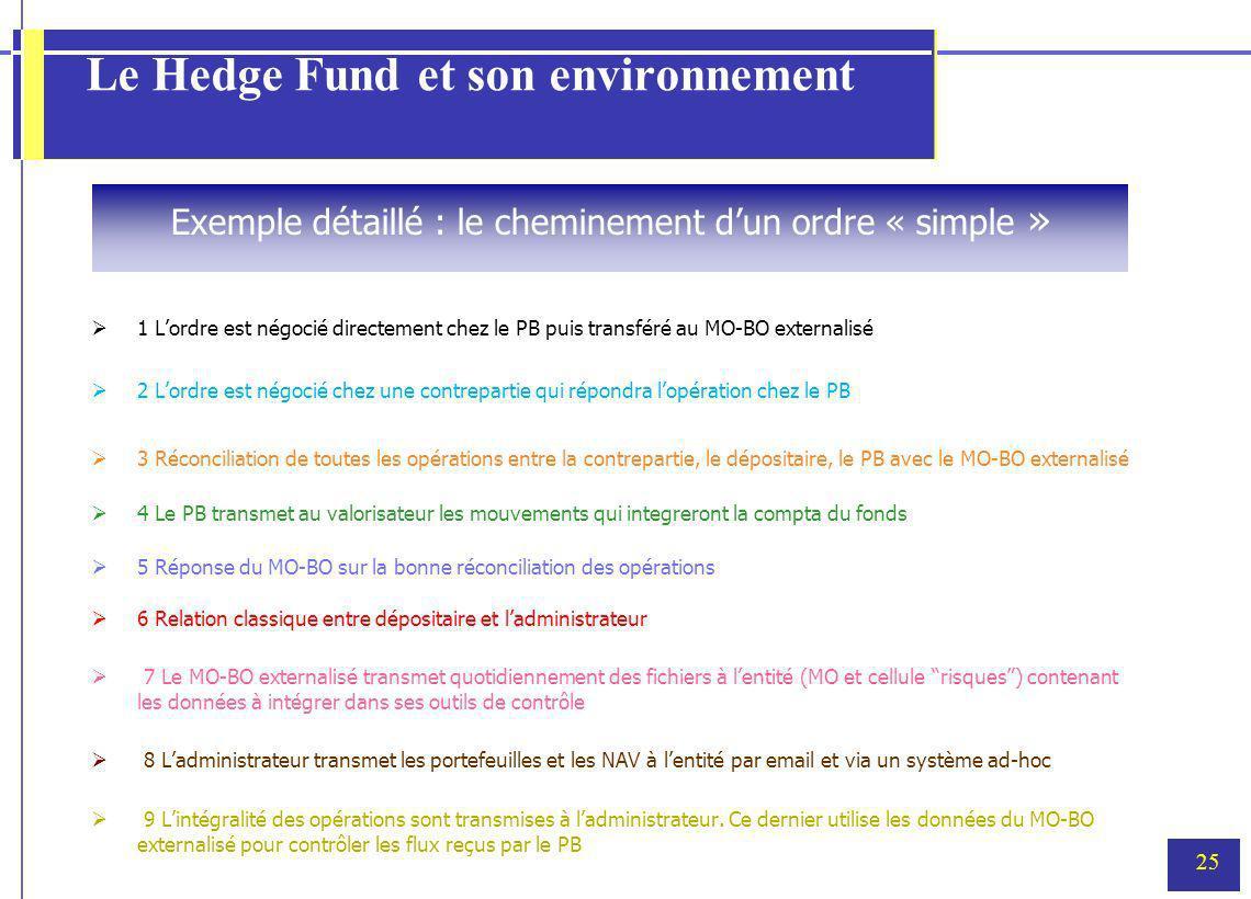 25 Le Hedge Fund et son environnement 1 Lordre est négocié directement chez le PB puis transféré au MO-BO externalisé 2 Lordre est négocié chez une co