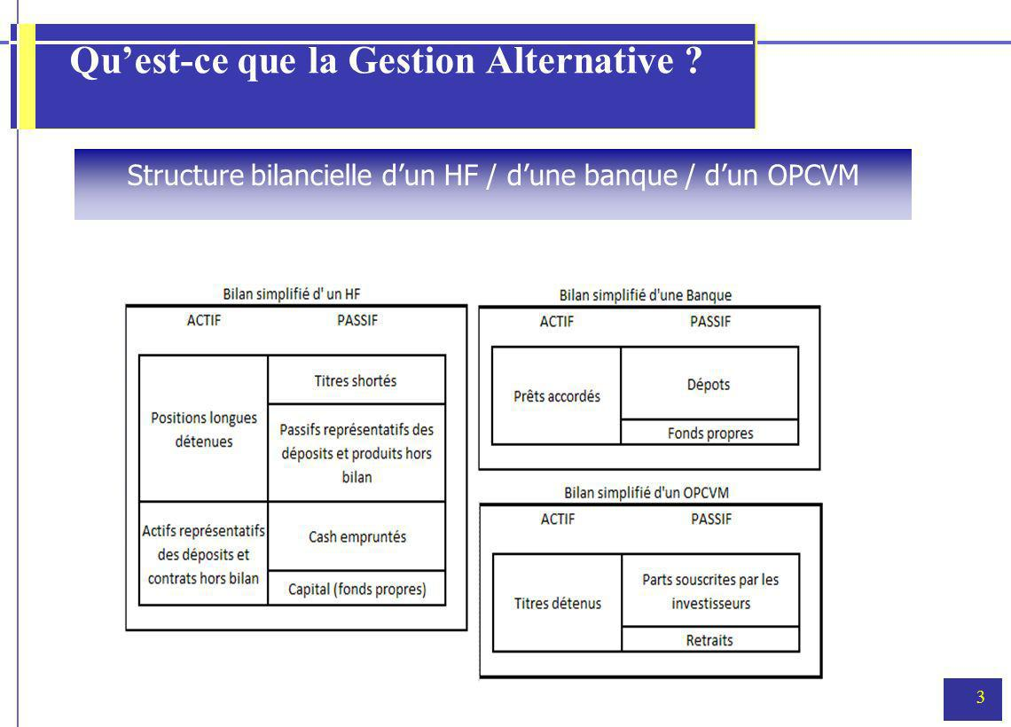 3 Quest-ce que la Gestion Alternative ? Structure bilancielle dun HF / dune banque / dun OPCVM