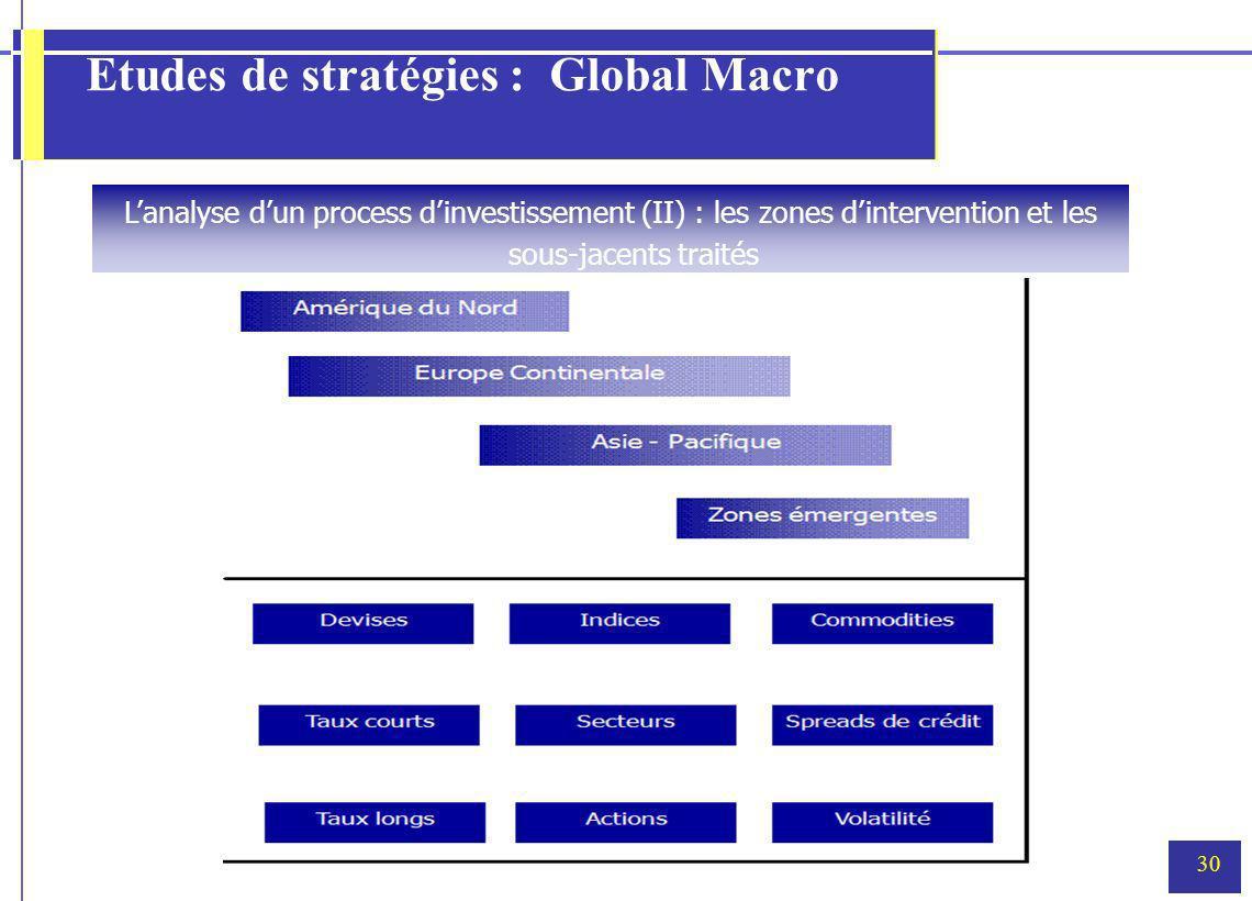 30 Etudes de stratégies : Global Macro Lanalyse dun process dinvestissement (II) : les zones dintervention et les sous-jacents traités