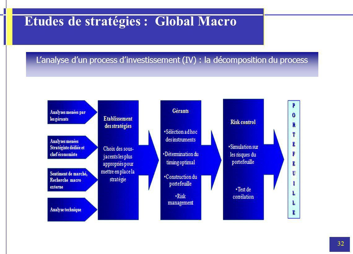 32 Etudes de stratégies : Global Macro Lanalyse dun process dinvestissement (IV) : la décomposition du process