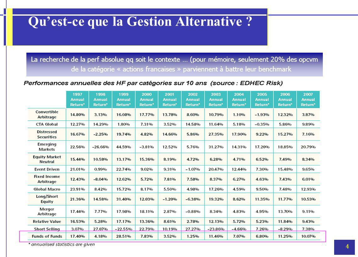 4 Quest-ce que la Gestion Alternative .