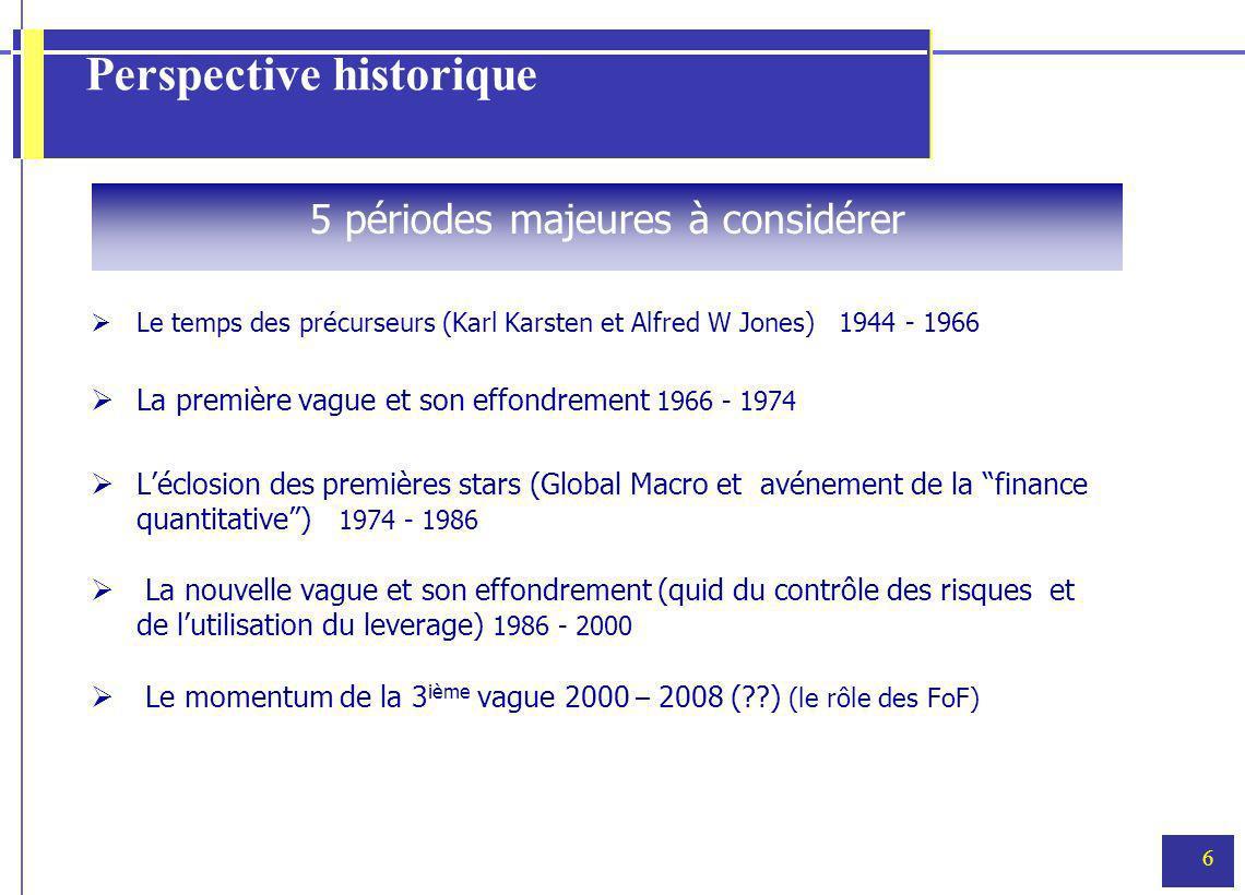6 Perspective historique Le temps des précurseurs (Karl Karsten et Alfred W Jones) 1944 - 1966 La première vague et son effondrement 1966 - 1974 Léclo