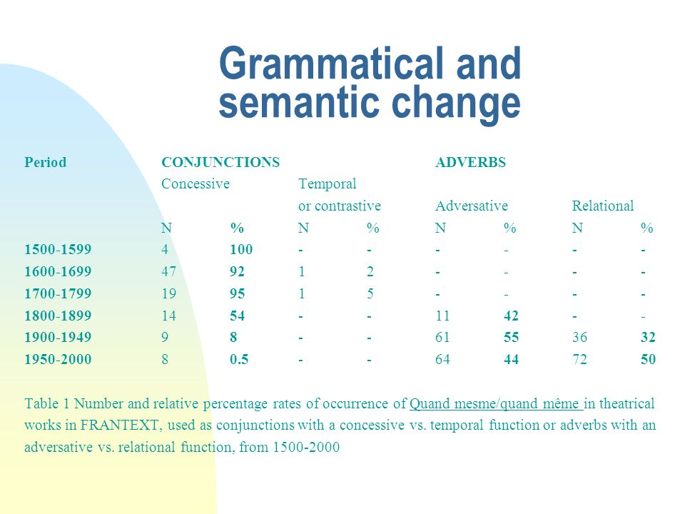 Grammatical and semantic change PeriodCONJUNCTIONSADVERBS ConcessiveTemporal or contrastiveAdversativeRelational N%N%N%N% 1500-15994100------ 1600-169