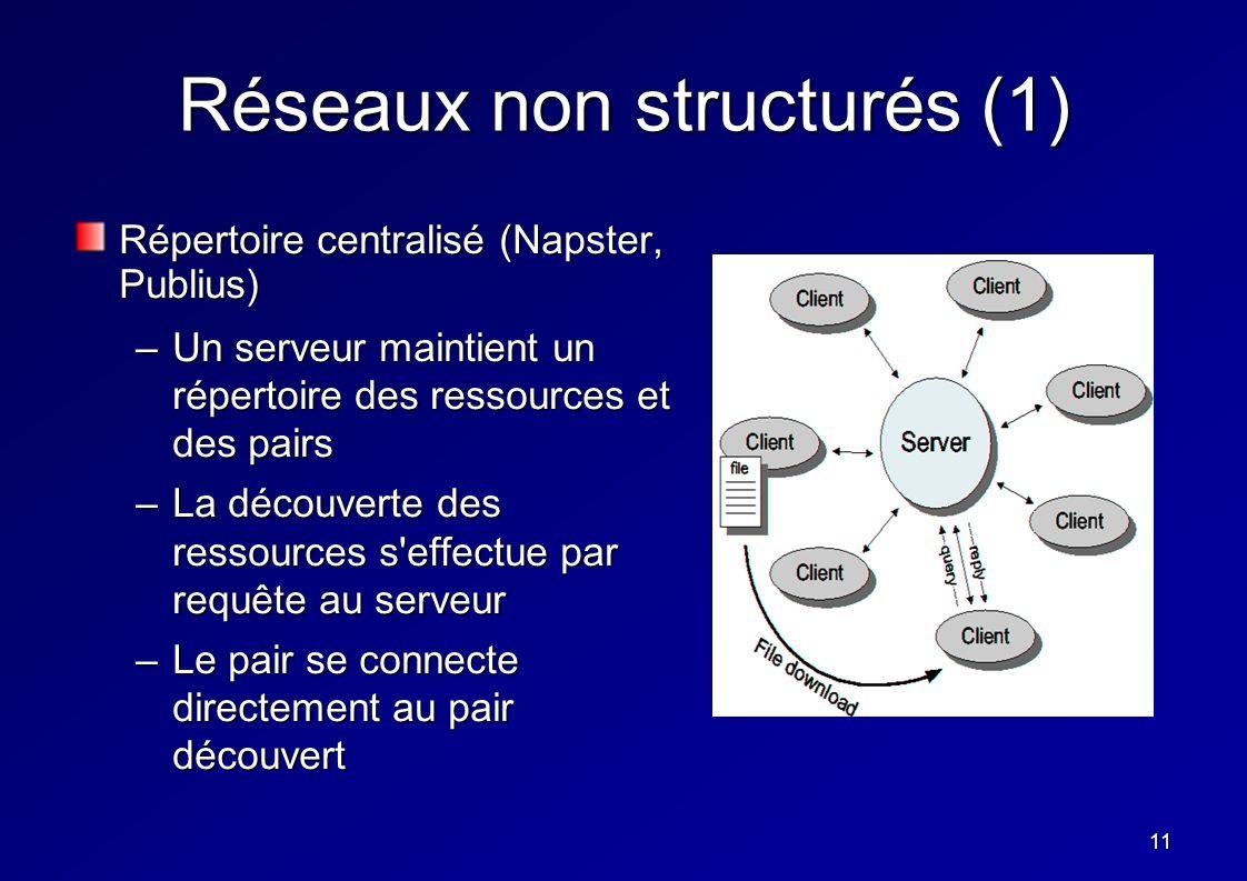 11 Réseaux non structurés (1) Répertoire centralisé (Napster, Publius) –Un serveur maintient un répertoire des ressources et des pairs –La découverte