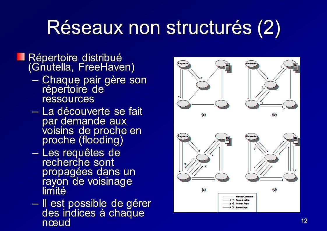 12 Réseaux non structurés (2) Répertoire distribué (Gnutella, FreeHaven) –Chaque pair gère son répertoire de ressources –La découverte se fait par dem