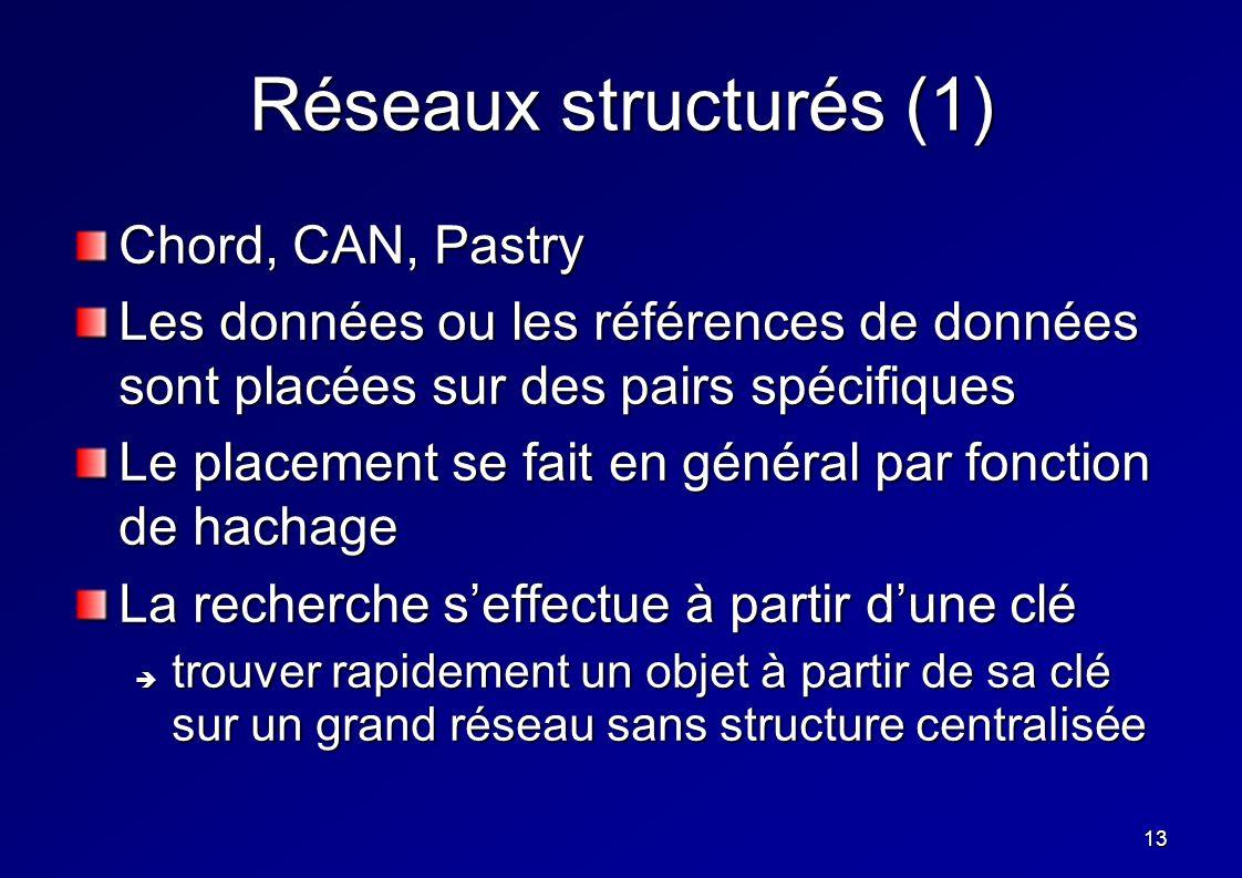 13 Réseaux structurés (1) Chord, CAN, Pastry Les données ou les références de données sont placées sur des pairs spécifiques Le placement se fait en g