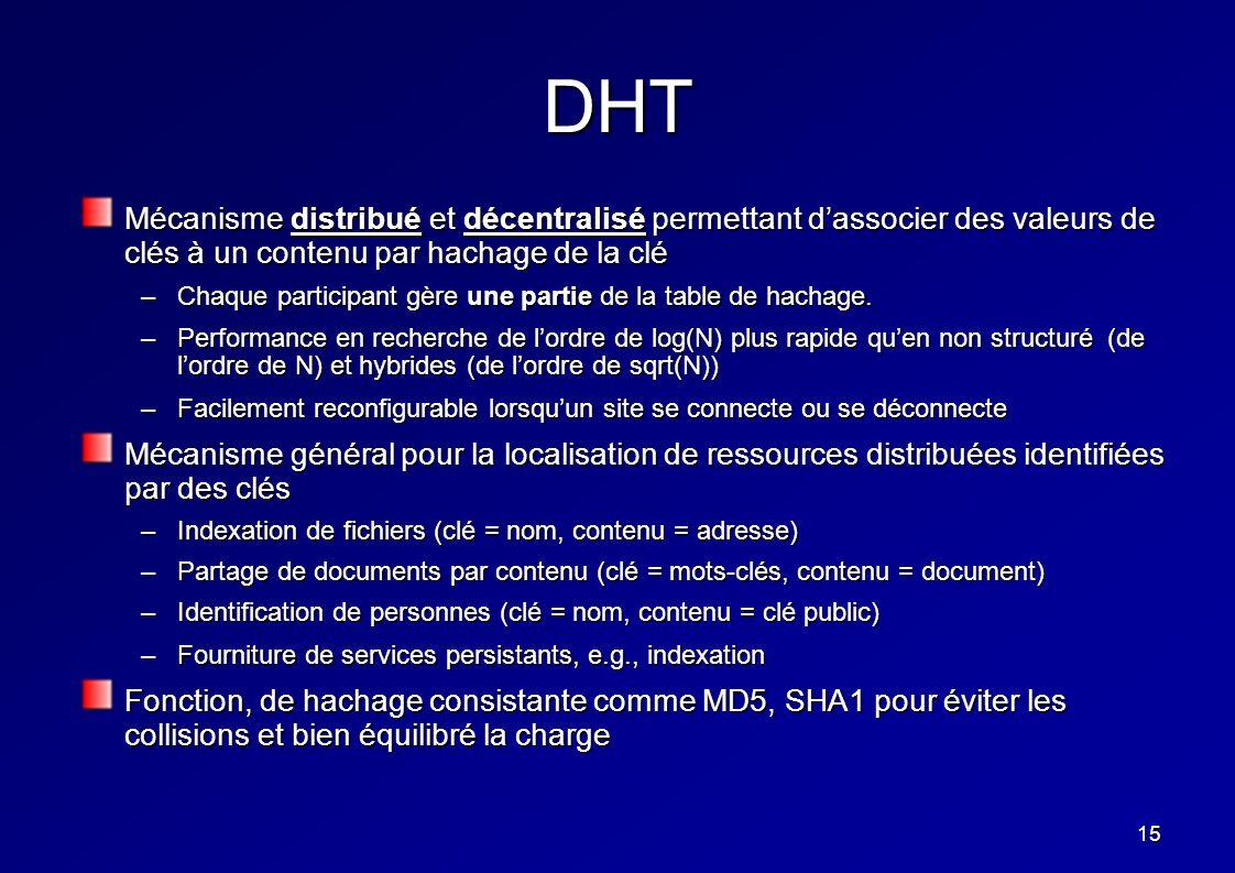 15 DHT Mécanisme distribué et décentralisé permettant dassocier des valeurs de clés à un contenu par hachage de la clé –Chaque participant gère une pa