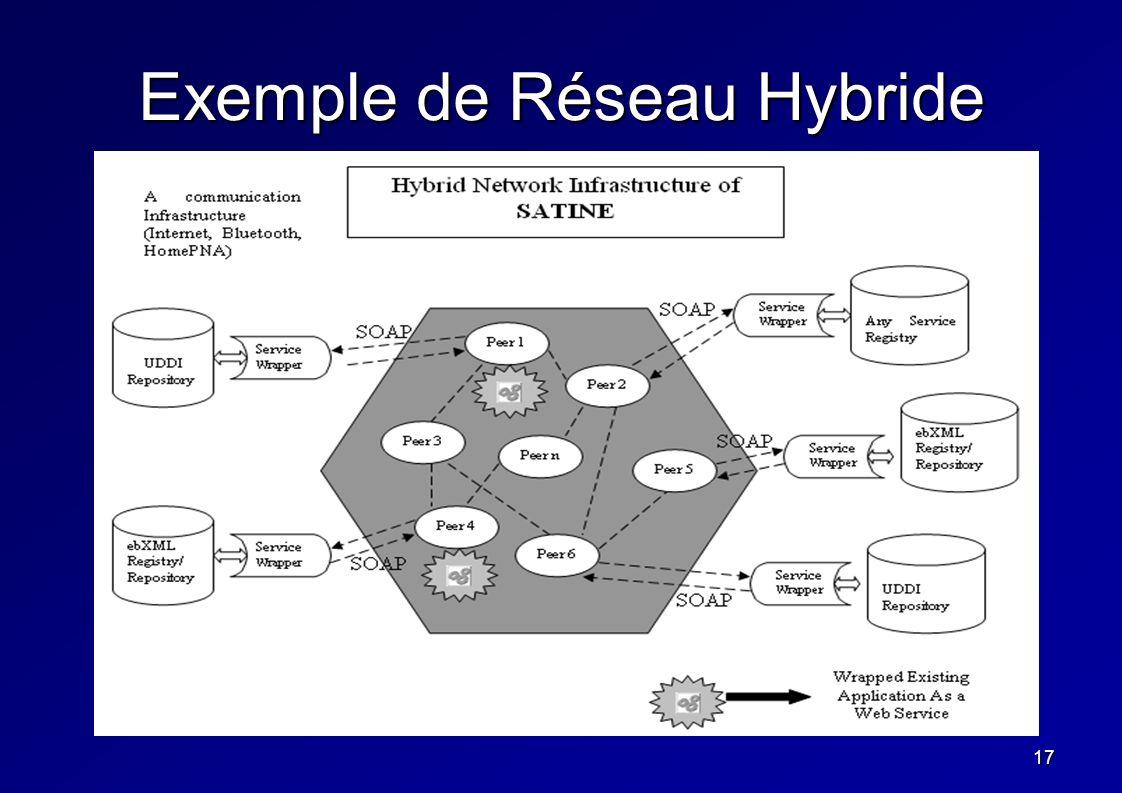 17 Exemple de Réseau Hybride