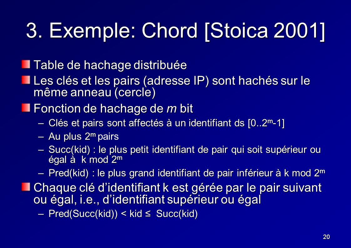 20 3. Exemple: Chord [Stoica 2001] Table de hachage distribuée Les clés et les pairs (adresse IP) sont hachés sur le même anneau (cercle) Fonction de