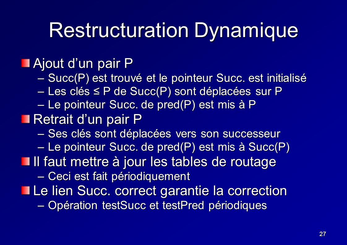 27 Restructuration Dynamique Ajout dun pair P –Succ(P) est trouvé et le pointeur Succ. est initialisé –Les clés P de Succ(P) sont déplacées sur P –Le