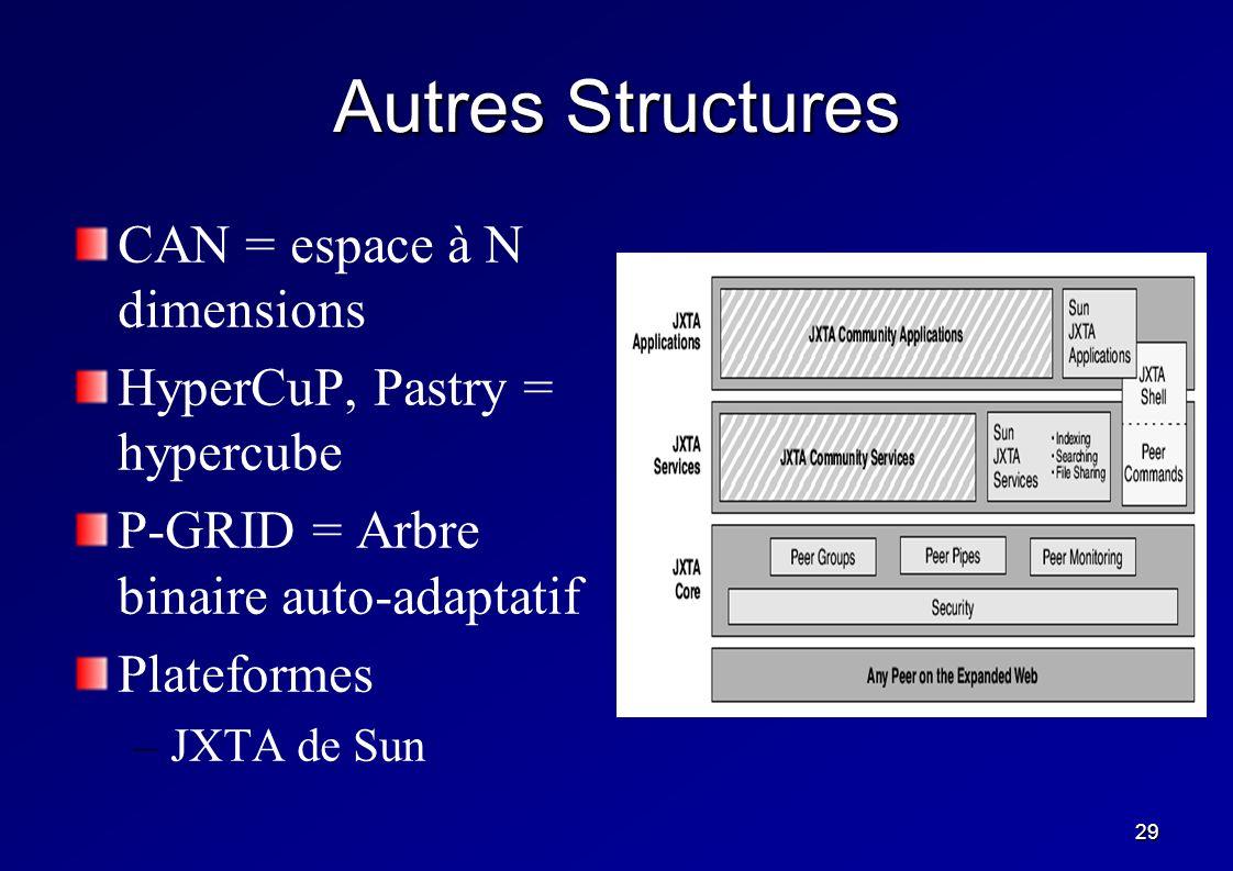 29 Autres Structures CAN = espace à N dimensions HyperCuP, Pastry = hypercube P-GRID = Arbre binaire auto-adaptatif Plateformes – –JXTA de Sun