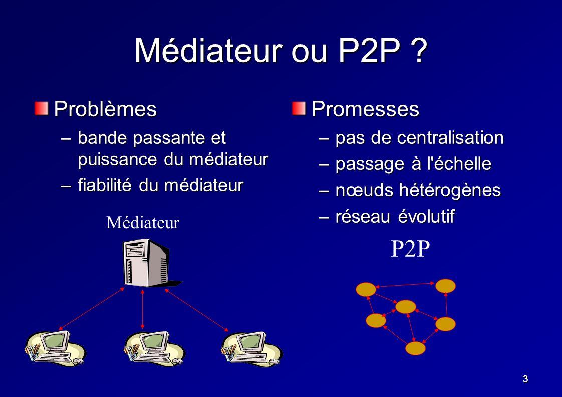3 Médiateur ou P2P ? Problèmes –bande passante et puissance du médiateur –fiabilité du médiateur Promesses –pas de centralisation –passage à l'échelle