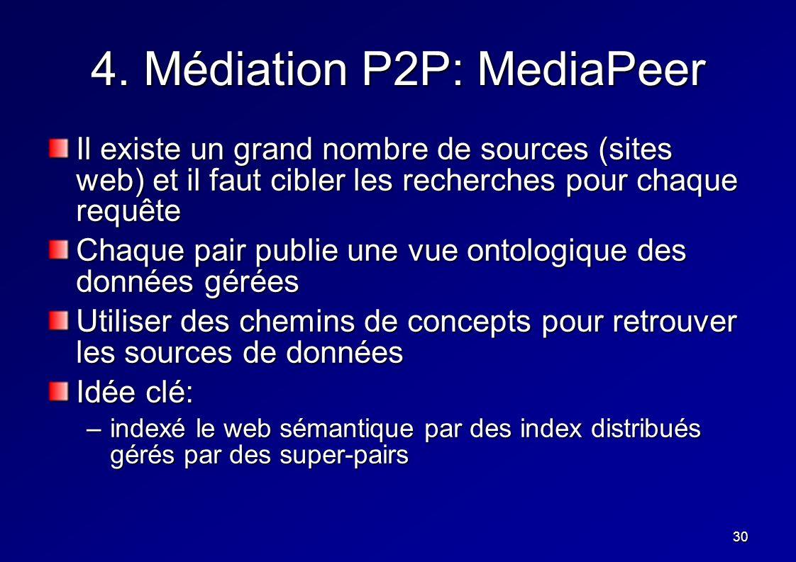 30 4. Médiation P2P: MediaPeer Il existe un grand nombre de sources (sites web) et il faut cibler les recherches pour chaque requête Chaque pair publi