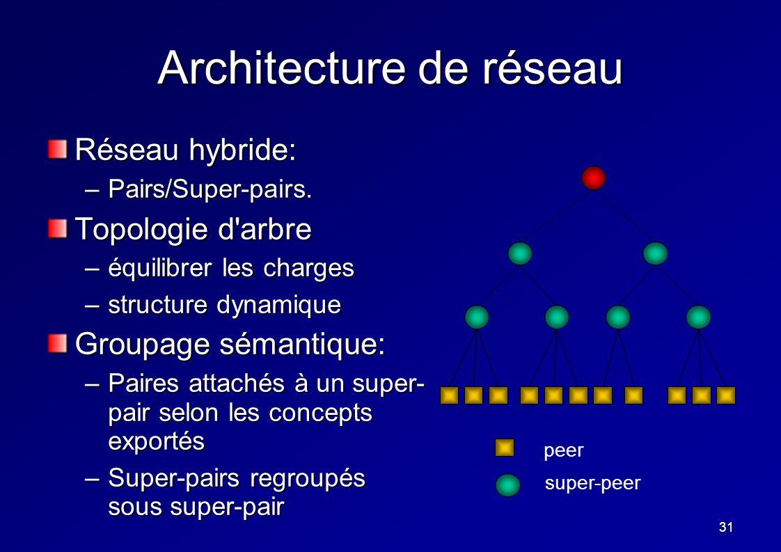 31 Architecture de réseau Réseau hybride: –Pairs/Super-pairs. Topologie d'arbre –équilibrer les charges –structure dynamique Groupage sémantique: –Pai
