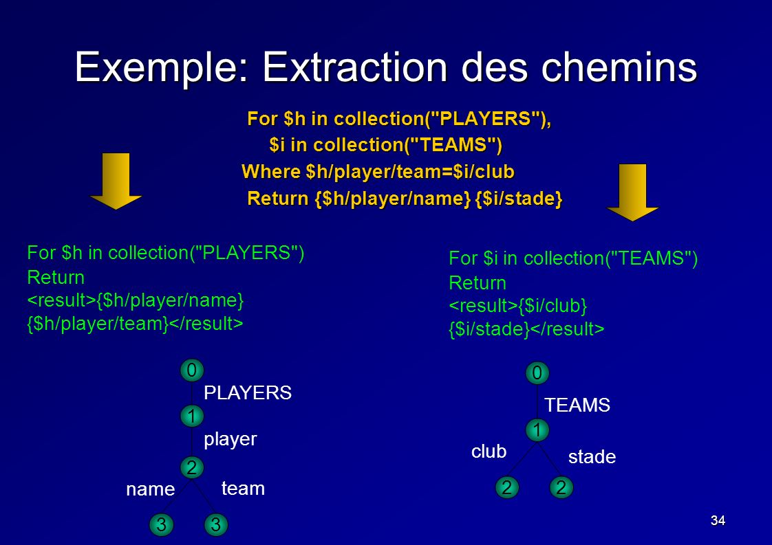 34 Exemple: Extraction des chemins For $h in collection( PLAYERS ), For $h in collection( PLAYERS ), $i in collection( TEAMS ) Where $h/player/team=$i/club Return {$h/player/name} {$i/stade} Return {$h/player/name} {$i/stade} 1 2 33 0 PLAYERS player team name stade 1 22 0 TEAMS club For $h in collection( PLAYERS ) Return {$h/player/name} {$h/player/team} For $i in collection( TEAMS ) Return {$i/club} {$i/stade}