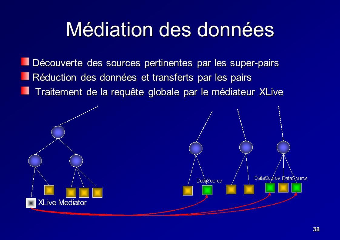 38 Médiation des données Découverte des sources pertinentes par les super-pairs Réduction des données et transferts par les pairs Traitement de la req