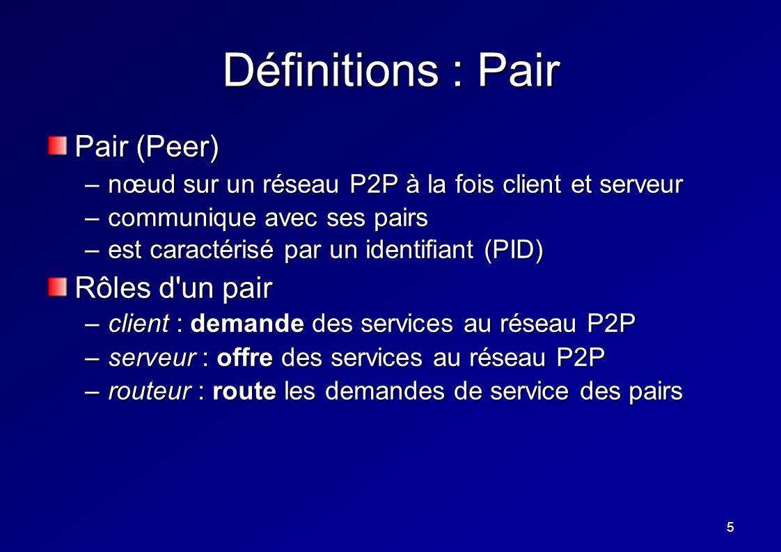6 Définitions : Cluster Groupe (Cluster) –ensemble de pairs fournissant un service commun –les groupes de pairs ont un intérêt partagé ou un but commun –exemple : partager des types de données, décrire des sources d informations similaires, participer à une même application, avoir un même niveau de sécurité