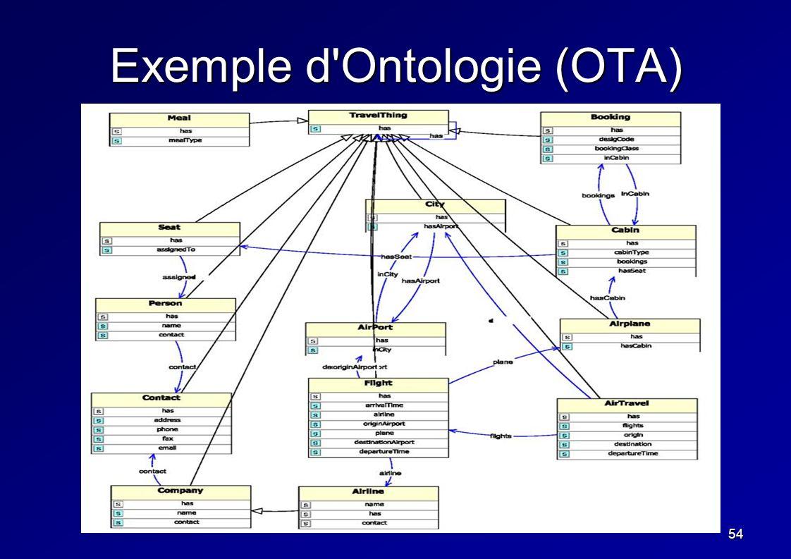 54 Exemple d'Ontologie (OTA)