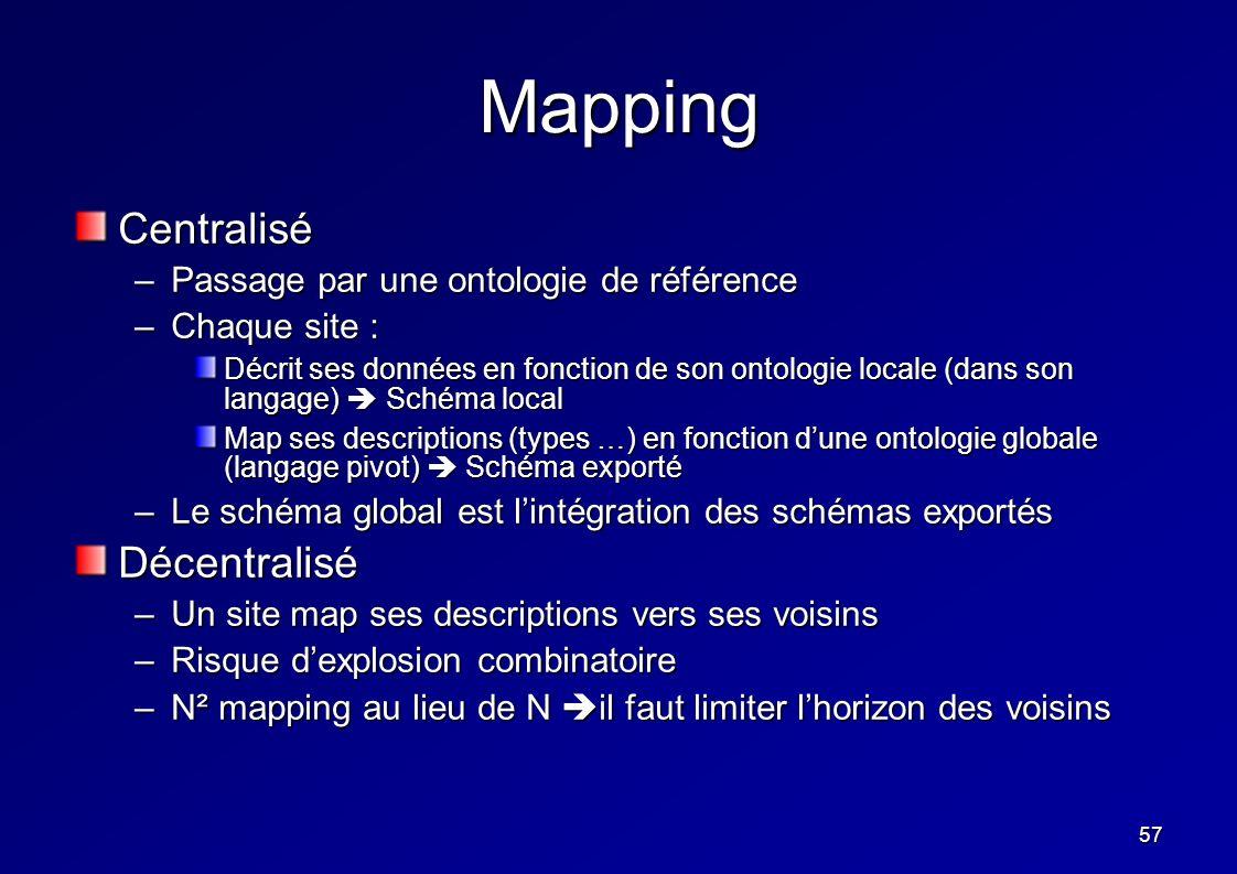 57 Mapping Centralisé –Passage par une ontologie de référence –Chaque site : Décrit ses données en fonction de son ontologie locale (dans son langage)