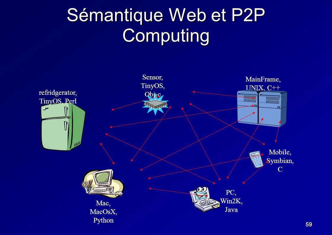 59 Sémantique Web et P2P Computing PC, Win2K, Java Mobile, Symbian, C MainFrame, UNIX, C++ Mac, MacOsX, Python Sensor, TinyOS, Obj-c refridgerator, Ti