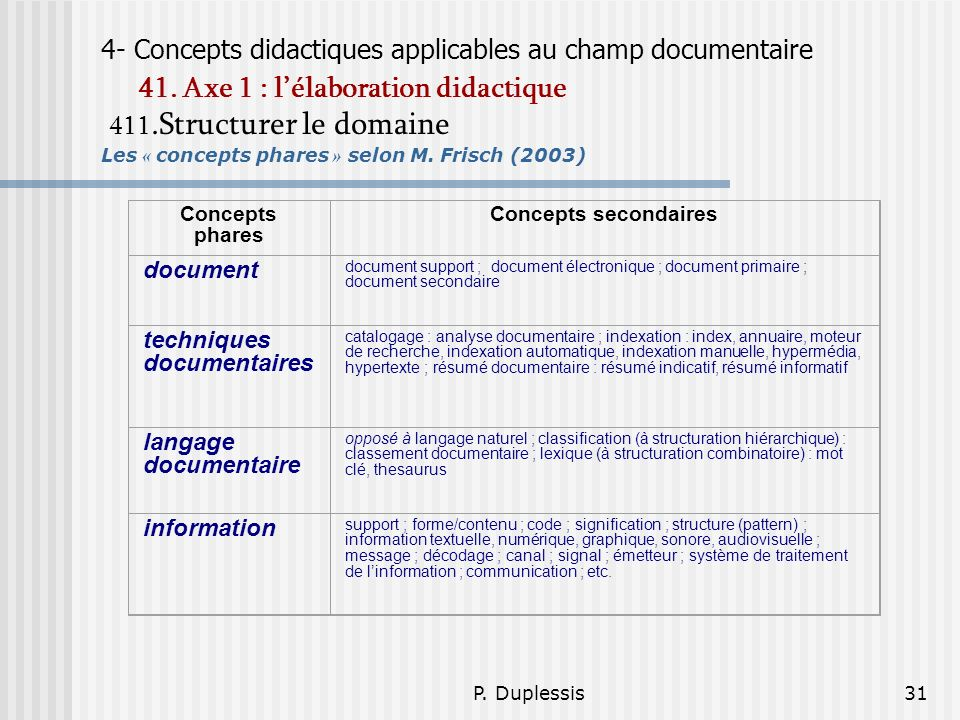 P.Duplessis31 4- Concepts didactiques applicables au champ documentaire 41.