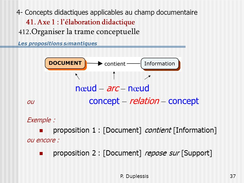 P. Duplessis37 4- Concepts didactiques applicables au champ documentaire 41. Axe 1 : lélaboration didactique 412.Organiser la trame conceptuelle Les p